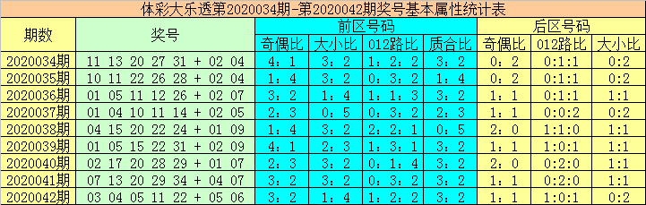 [公益彩票]大力大乐透第20043期:后区全2路组合
