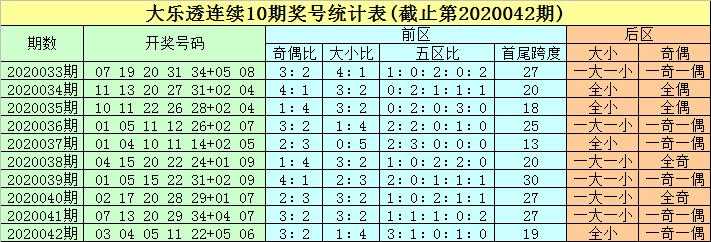 [公益彩票]豹子头大乐透第20043期:两码组合03 08