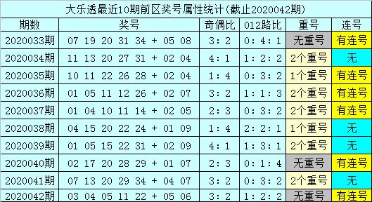 [公益彩票]孙山望大乐透第20043期:后区和值上升
