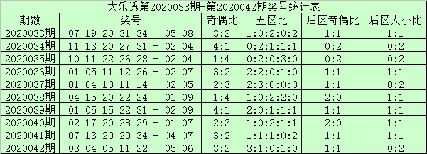[公益彩票]阿财大乐透第20043期:防偶数号码回补