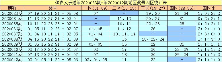 [公益彩票]许老六大乐透第20043期:前四区转热
