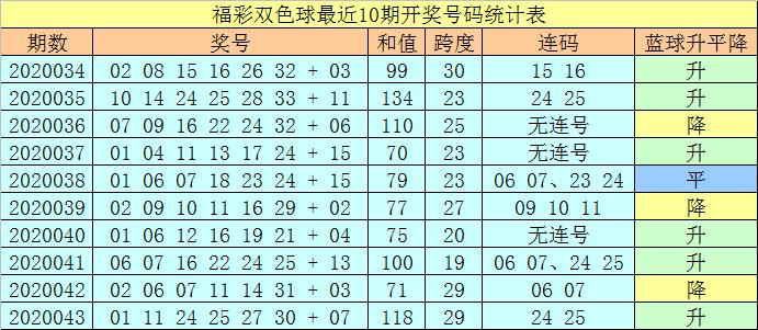 [公益彩票]王天财双色球第20044期:凤尾关注红球33