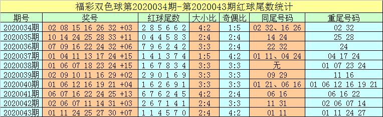 [公益彩票]牛飞双色球第20044期:红球绝杀8个号