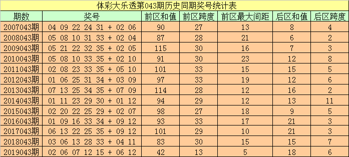 [公益彩票]袁大爷大乐透第20043期:后区跨度参考1