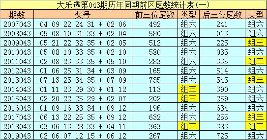 [公益彩票]冰丫头大乐透第20043期:双胆04 09