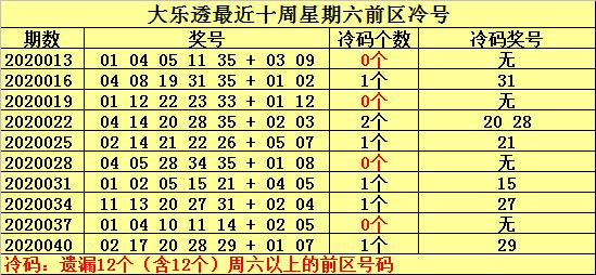 [公益彩票]何明大乐透第20043期:周六注意冷号25