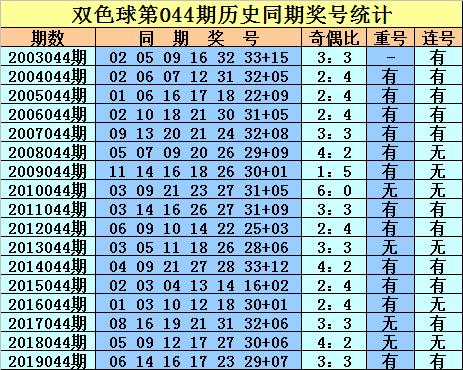 [公益彩票]庄徳双色球第20044期:奇数红球走热