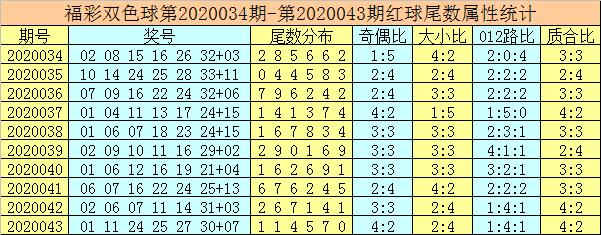 [公益彩票]唐龙双色球第20044期:围蓝03 11 13 15