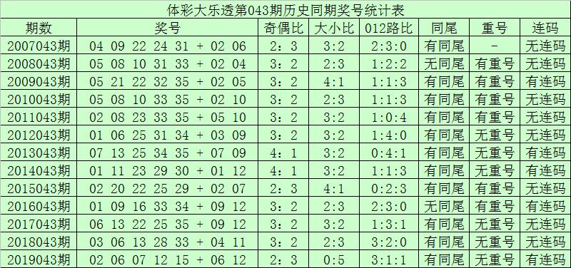 [公益彩票]青峰大乐透第20043期:前区排除连码
