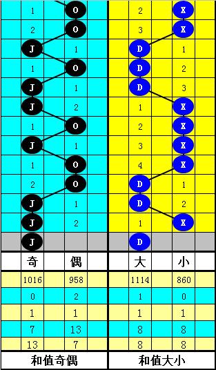 [公益彩票]韬韬大乐透第20043期:关注重号05