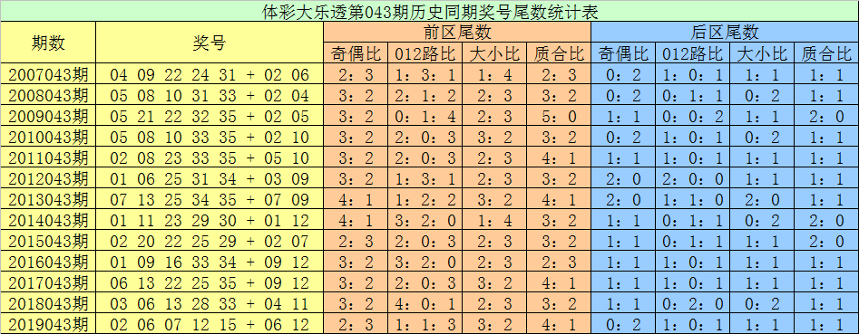 [公益彩票]张耀扬大乐透第20043期:凤尾关注34