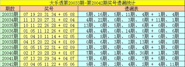 [公益彩票]雀妃大乐透第20043期:后区防全偶