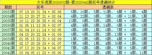 [公益彩票]财姐大乐透第20043期:后区本期05+09