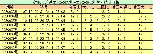 [公益彩票]玉苍大乐透第20043期:后区预出全偶组合