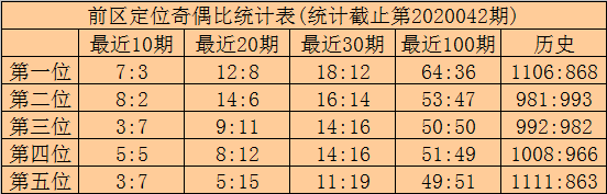 [公益彩票]林啸大乐透第20043期:第一四位04 19