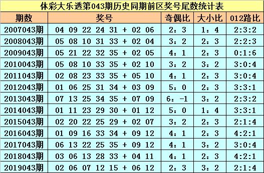 [公益彩票]苏苏大乐透第20043期:前区偶数尾数回补