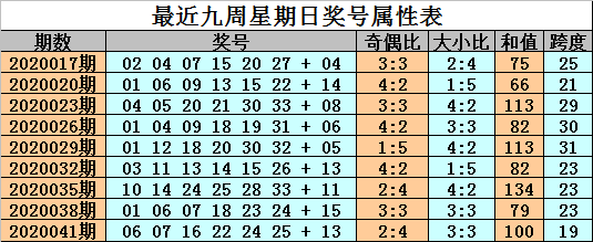 [公益彩票]金成双色球第20044期:红胆参考17 24