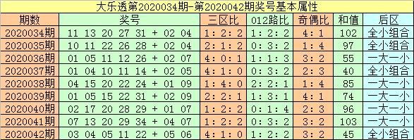 [公益彩票]闲人大乐透第20043期:前一区温冷