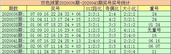 [公益彩票]玫瑰双色球第20044期:独蓝03机会大