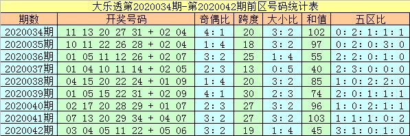 [公益彩票]杨万里大乐透第20043期:龙头反弹上升