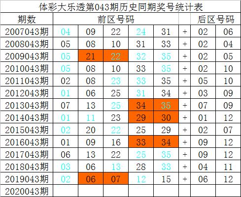 [公益彩票]祥子大乐透第20043期:前区防偶数号回补