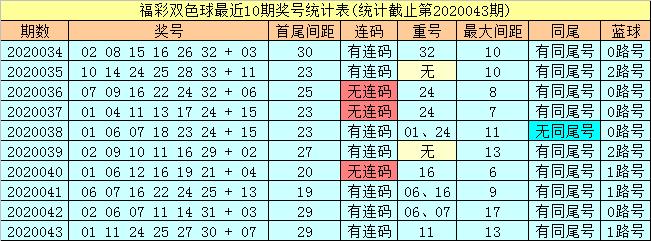 [公益彩票]潇洒哥双色球第20044期:红胆参考11 28