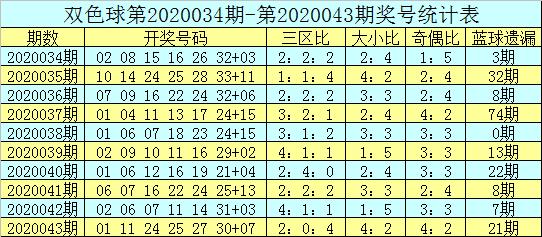 [公益彩票]吕洞阳双色球第20044期:红胆31 32