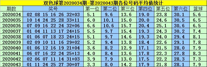 [公益彩票]韩菲双色球第20044期:凤尾参考30