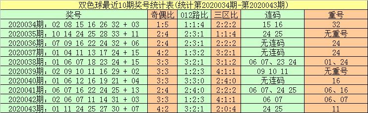 [公益彩票]暗皇双色球第20044期:关注重复号码11