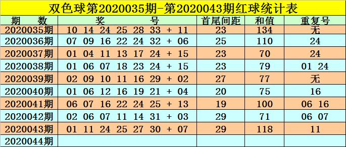 [公益彩票]高月双色球第20044期:红球预出大和值