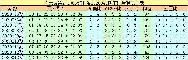 [公益彩票]马追日大乐透第20044期:前区大号走热