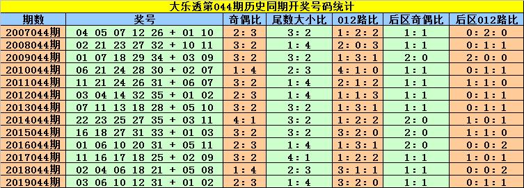 [公益彩票]刘贵大乐透第20044期:后区首位关注04