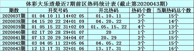 [公益彩票]李真人大乐透第20044期:前区温码参考01