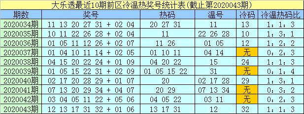 [公益彩票]孟浩然大乐透第20044期:前区精选冷码18