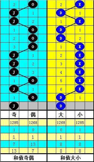 [公益彩票]韬韬双色球第20044期:预出大号和尾