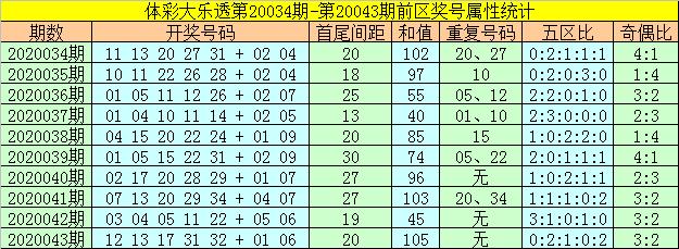 [公益彩票]何飞大乐透第20044期:后区防全奇组合