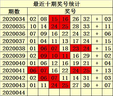 [公益彩票]易衍双色球第20044期:独蓝参考04