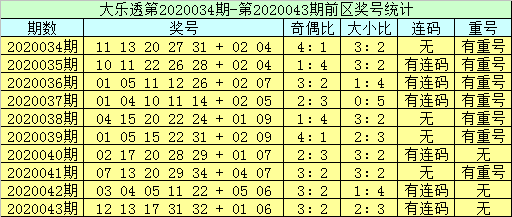 [公益彩票]李员外大乐透第20044期:前区连码参考02 03