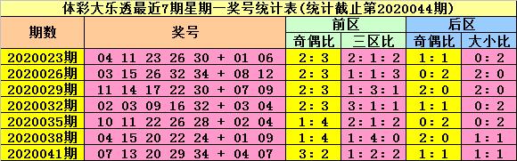 [公益彩票]陆白秋大乐透第20044期:前区偶数号热出