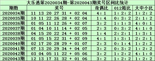 [公益彩票]老铁大乐透第20044期:前区胆码12 34