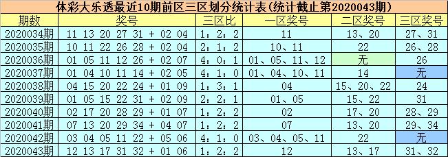 [公益彩票]柳无尘大乐透第20044期:前二区关注17