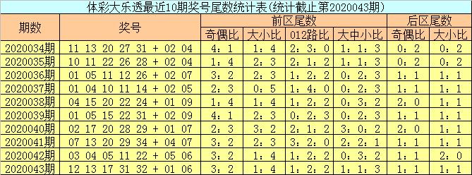 [公益彩票]邵老爷大乐透第20044期:后区首位尾数上升