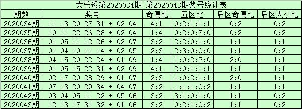 [公益彩票]阿财大乐透第20044期:后区首位防大号