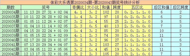 [公益彩票]秦姐大乐透第20044期:前区和值走小