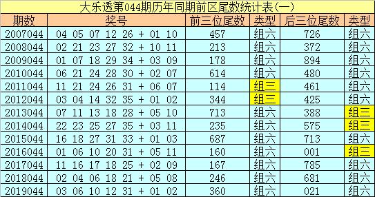 [公益彩票]船长大乐透第20044期:后区双胆09 12
