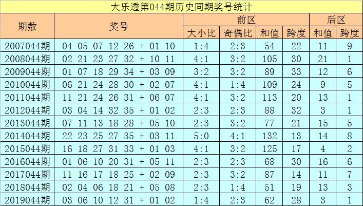 [公益彩票]徐欣大乐透第20044期:后区跨度参考4