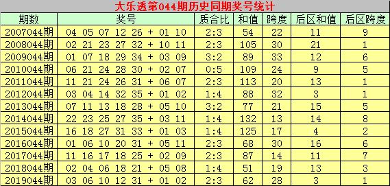 [公益彩票]乾兵大乐透第20044期:后区和值参考15