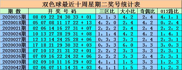 [公益彩票]王重明双色球第20045期:防出奇数蓝球