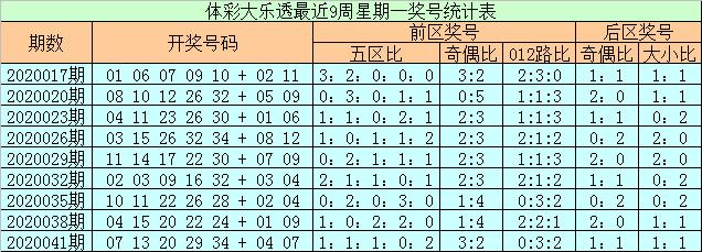 [公益彩票]石浩大乐透第20044期:后区防全大组合