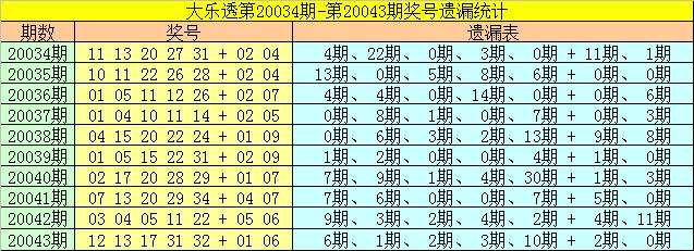 [公益彩票]雀妃大乐透第20044期:前区胆码13 35